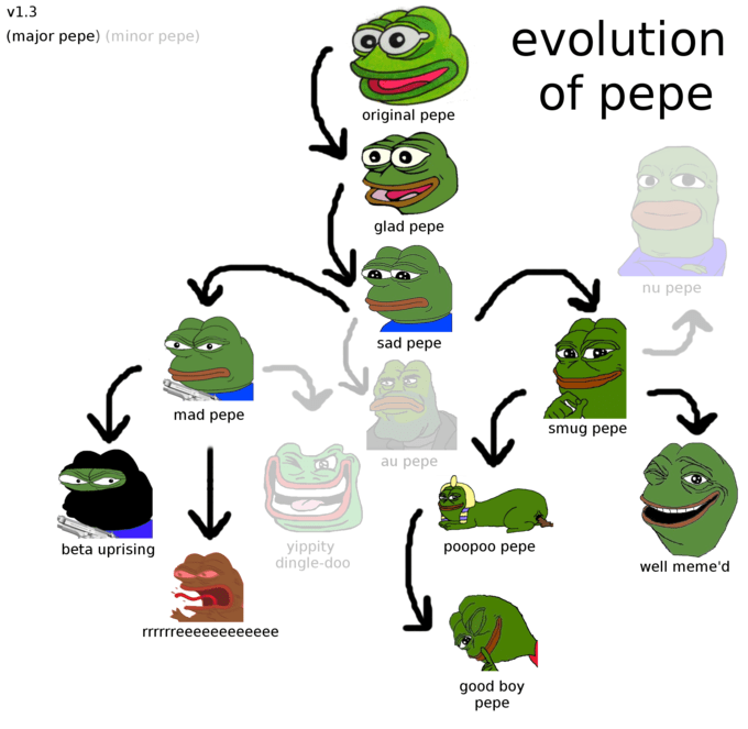 The Smugness Of Pepe The Frog In 15 Memes The Grasshopper