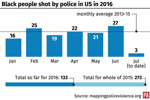Chart of black people killed by US police in 2016