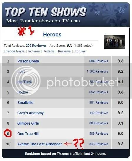 Top Ten Shows