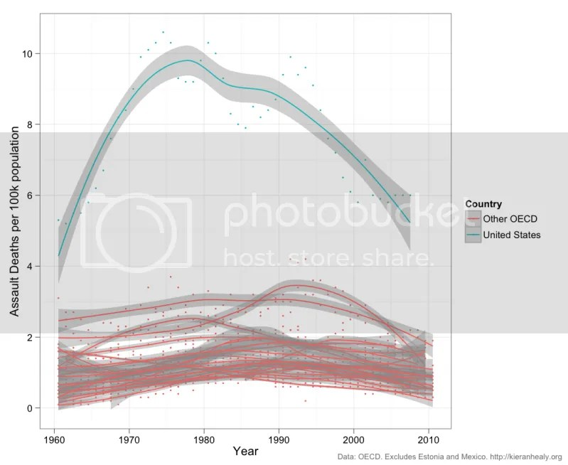 Gráfica de muertes por asalto por cada 100.000 habitantes entre 1960 y 2010 para diferentes países.