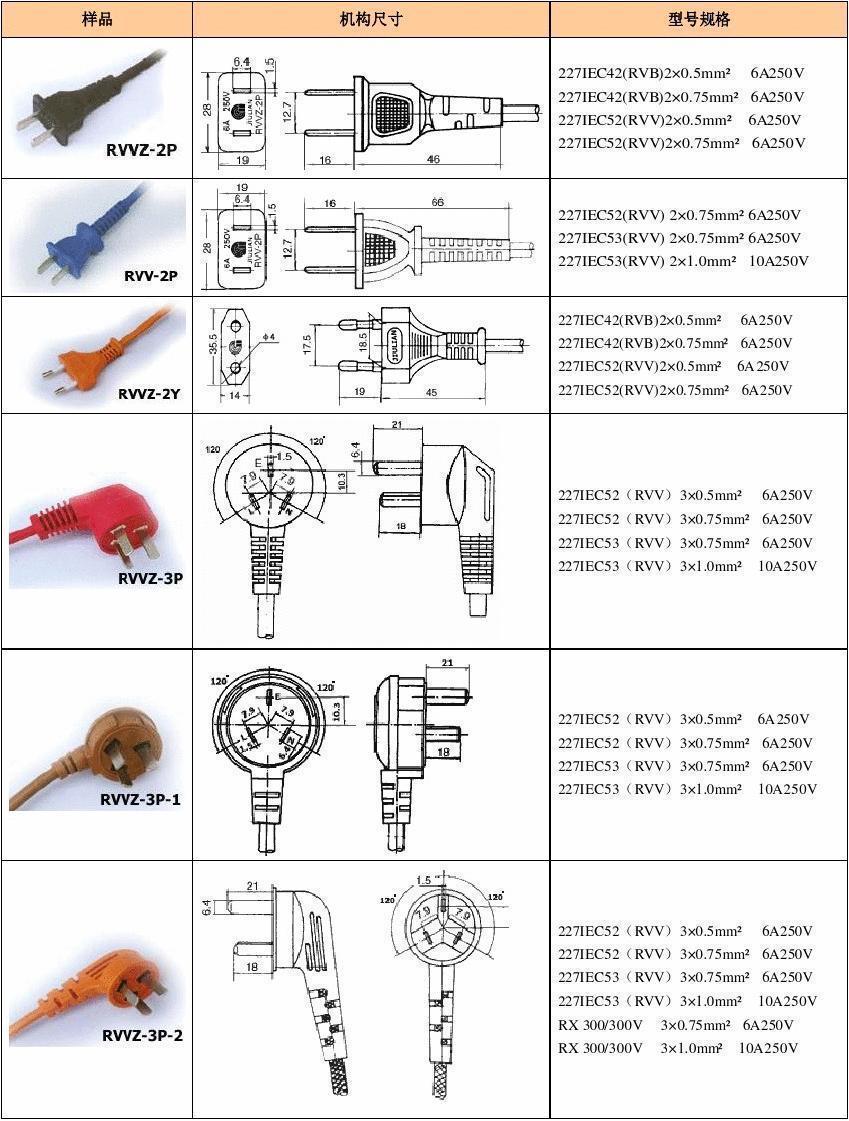 【插頭規格】各國電壓概況說明大全 圖解,世界各國電源插頭標準 - 壹讀