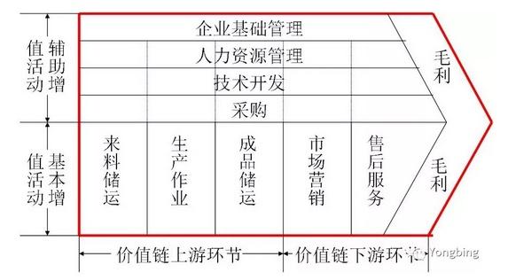 MRO工業品電商的價值鏈管理(一) - 壹讀