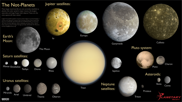 Pluto and other known notplanets in our solar system