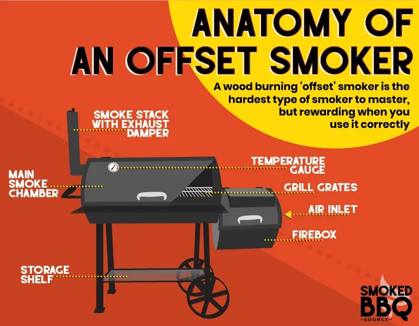 how to use an offset smoker beginners