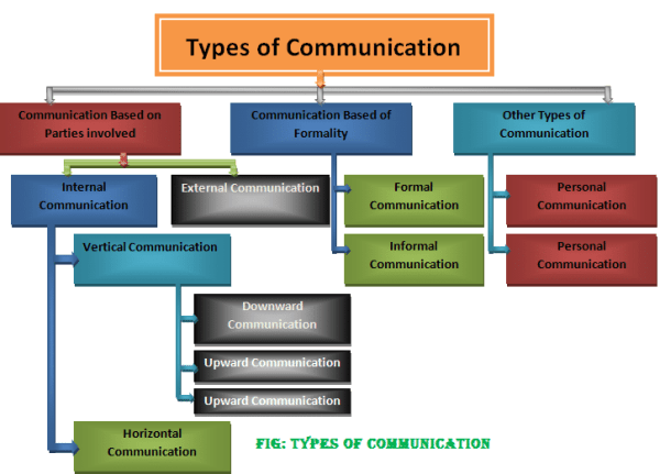 Types of communication | Classification of communication