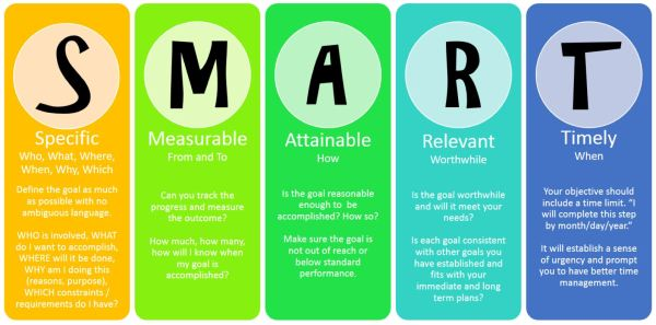 Start the New Year Right with SMART Goals! – Shake & Lose
