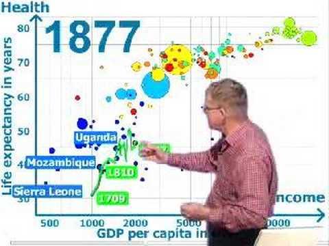 Hans Rosling's TED Talk on global Health