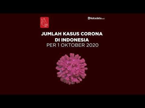 TERBARU: Kasus Corona di Indonesia per Kamis, 1 Oktober 2020 | Katadata Indonesia