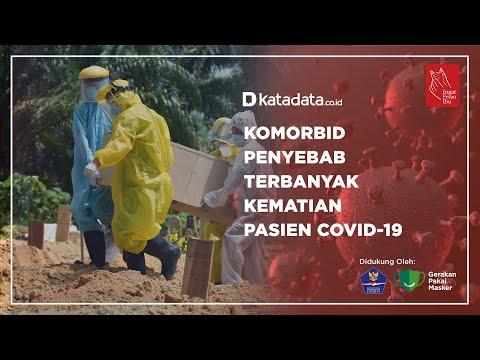 Komorbid Penyebab Terbanyak Kematian Pasien Covid-19 | Katadata Indonesia