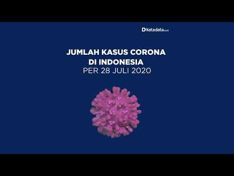 TERBARU: Kasus Corona di Indonesia per Selasa, 28 Juli 2020   Katadata Indonesia