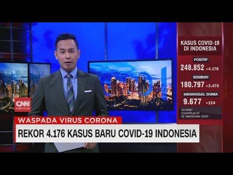 Rekor 4.176 Kasus Baru Covid-19 Indonesia