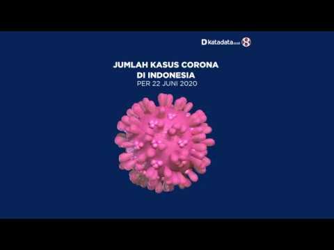 TERBARU: Kasus Corona di Indonesia per Senin, 22 Juni 2020 | Katadata Indonesia