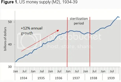 Money Supply 1937