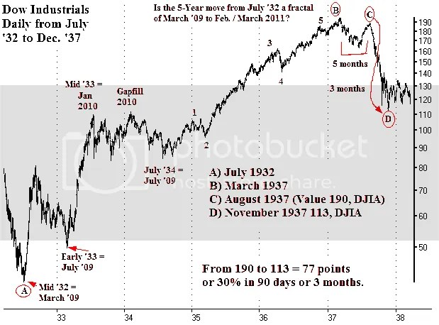 Stock Market 1937