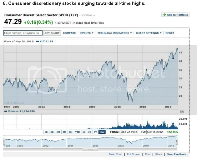 Discretionary Stocks Higher and Higher