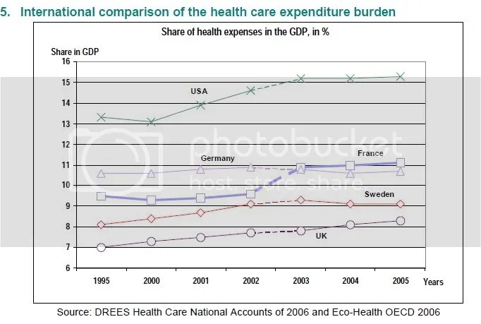 Total Cost of US Healthcare Compared to Nationalized Medical Plans