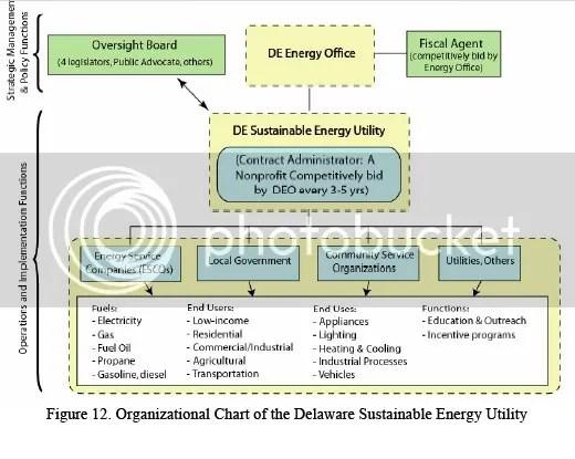 Future Organizational Chart of the SEU