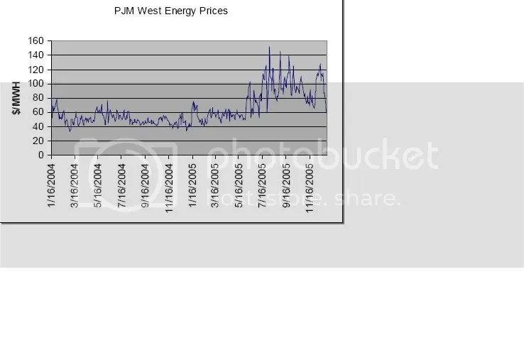 Energy Prices Before and After Deregulation