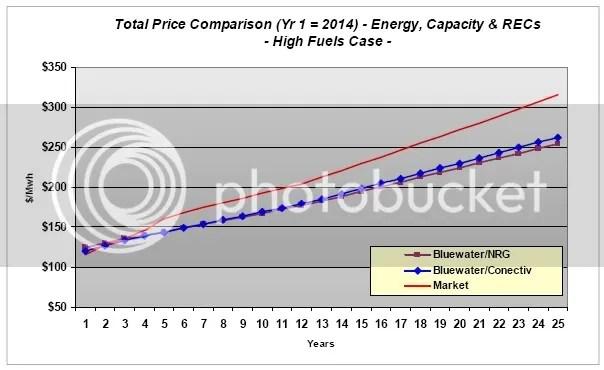 Cost Comparison High Cost Scenario