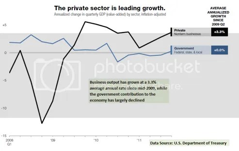 Obama's Job Growth Is From Private Sector