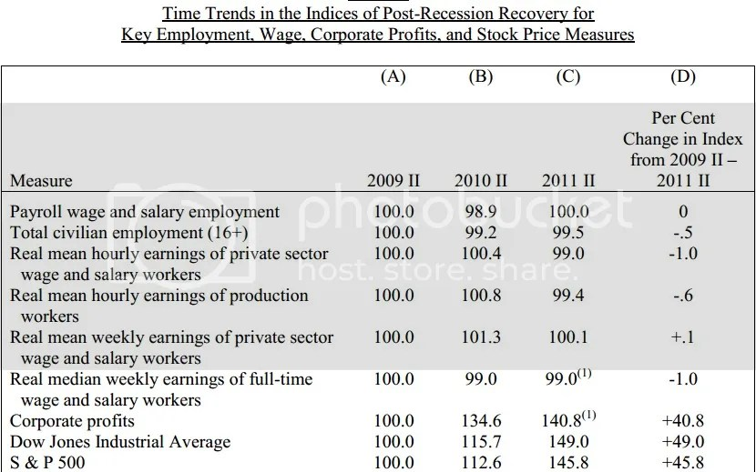 Reason Recovery Is Not Impacting Jobs