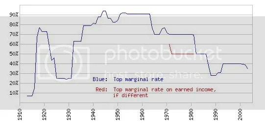 Graph of Top Marginal Tax Rates 20th Century