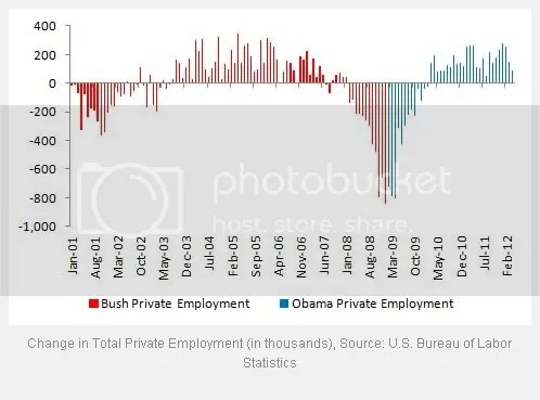 Unemployment Since Clinton