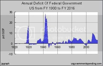 deficits over our nations lifetime
