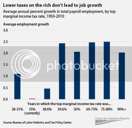 The Chart Republicans Can't Explain