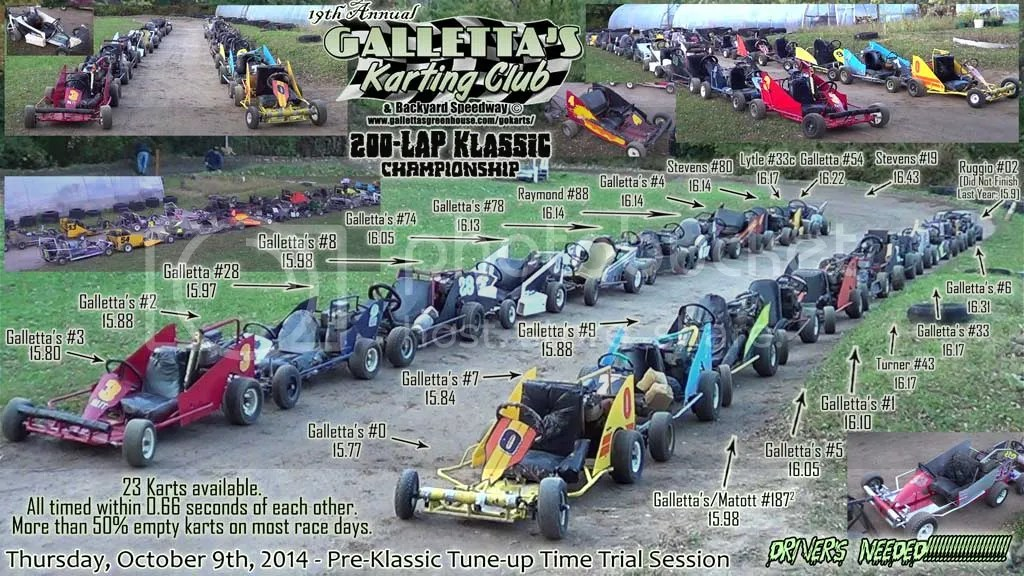 OCTOBER 2014 - TWENTY-THREE KARTS, ALL TIMING WITHIN 0.66 SECONDS OF EACH OTHER ARE AVAILABLE FOR THE 19TH RUNNING OF THE KLASSIC 200. MOST ARE UNFILLED. WHY DON'T YOU BECOME THE NEXT GALLETTA'S KARTING CLUB DRIVER AND TRY TO BECOME THE NEXT GALLETTA'S KLASSIC CHAMPION?
