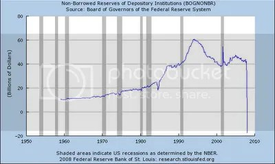 Nonborrowed Bank Reserves