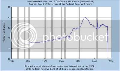 Nonborrowed Bank Reserves