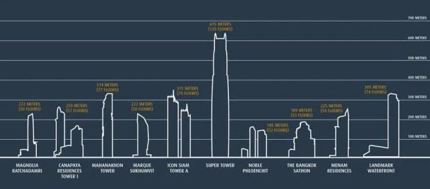 Bangkok building boom