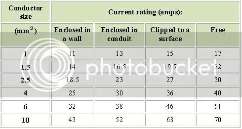 Metode pemilihan kebutuhan ukuran kabel listrik menyatukan yang wiring regulations table 4d2a enclosed in a wall mengacu pada kabel yang tertutup plaster baik secara langsung maupun diproteksi conduit keyboard keysfo Gallery