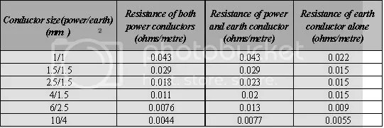 Metode pemilihan kebutuhan ukuran kabel listrik menyatukan yang and earth cores for disconnection time calculations and the earth alone for shock voltage calculations source iee wiring regulations table 4d2b greentooth Gallery