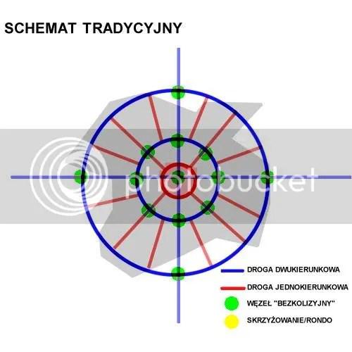 Schemat tradycyjny