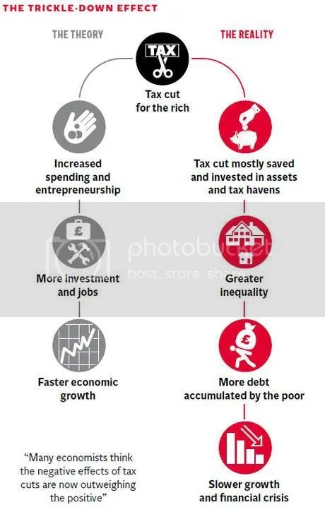 Trickle down economics photo 53-Graphic_zpsiozlropw.jpg