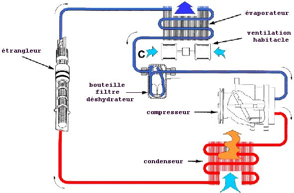 Problme Climatisation Bi Zone Sur X5 30D E53 De 2006