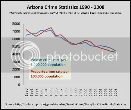 arizona crime rates update