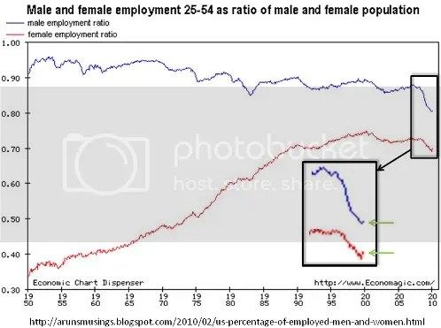 employment population ratio m/f exploded