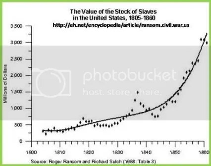 us slave value 1800-1860