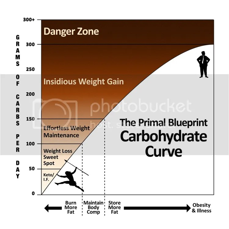 Carb Curve color