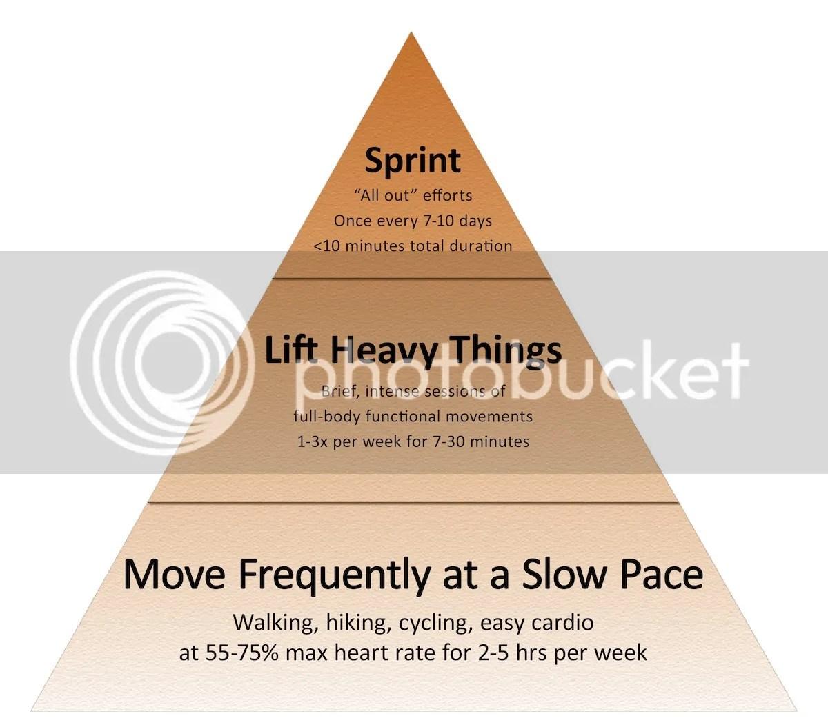 fitness pyramid flat 2012