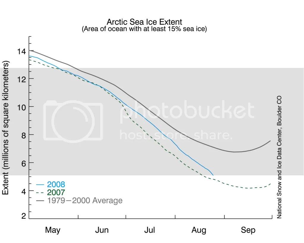 Arctic Sea Ice Graph August 25, 2008