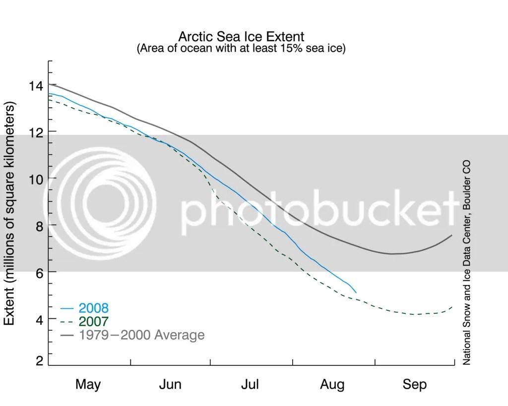 Arctic Sea Ice Graph August 25, 2008