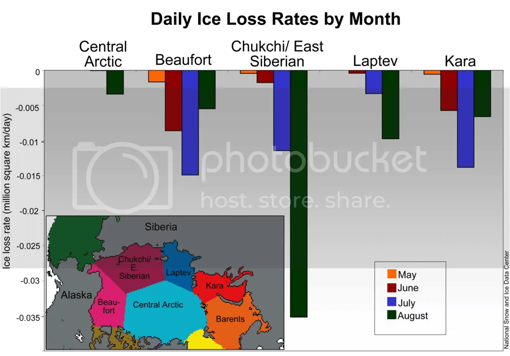 Daily Ice Loss Rate by month for 20080904_Figure3.png