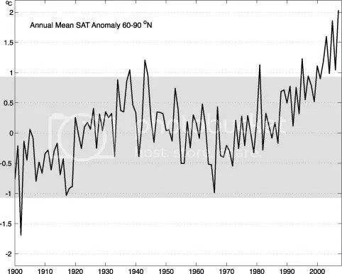 Annual mean SAT anomaly