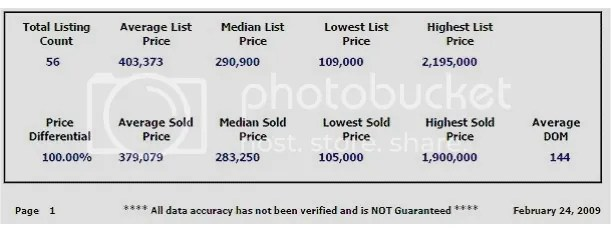 Sold through 2 24 2008