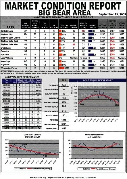 Market Condition Report for the Big Bear Area