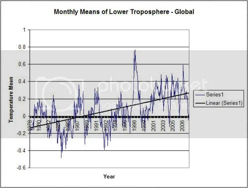 Lower tropospheric temperature, 1978-2008